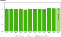 NPD - Oil production 2015-2