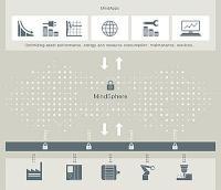 Accenture - Siemens MindSphere
