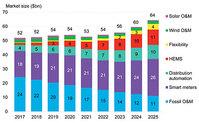 Bloomberg New Energy Finance (BNEF) - Market size for digital technologies in energy