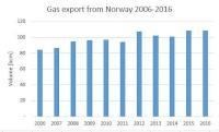 Gassco - gas export 06-16