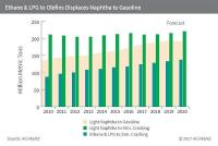 IHS Markit - naphtha vs gas