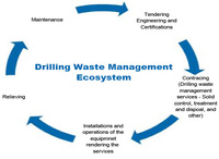 Drilling waste management ecosystem
