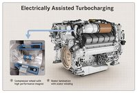 MTU - Rolls-Royce - turbocharger with electrical assistance