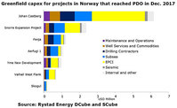 Rystad Energy - PDOs Norway 2017