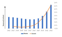 Esticast Research & Consulting - US Oil and Gas storage services market (2012-2022)