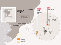 Petrobras and Total - alliance map