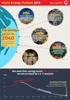 WEO 2016 infographic