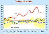 The Oil Market Outlook-Body-3